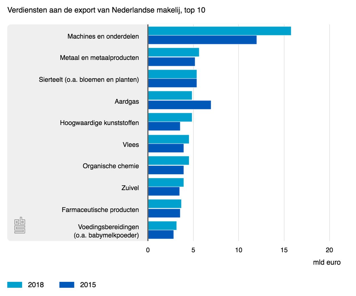 CBS: verdiensten aan export van Nederlandse goederen